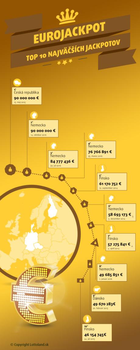 eurojackpot-top-10-vyhier-1
